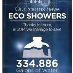 Eco Showers