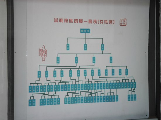 Shantou, Çin: Family Tree