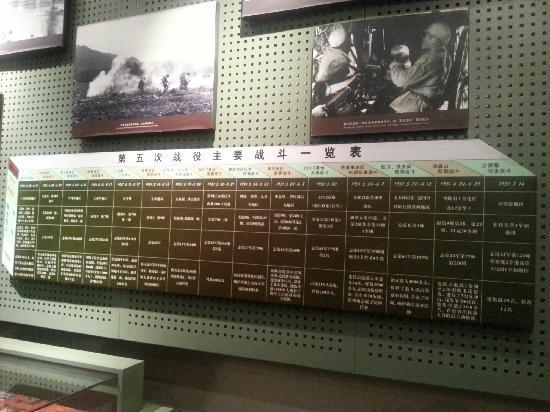 Korean War Memorial: 抗美援朝纪念馆