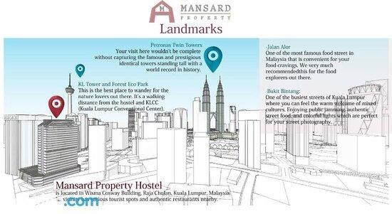 Mansard Property Sdn Bhd