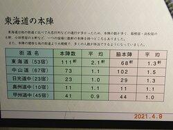 二川宿本陣資料館 内 展示品一例
