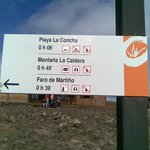 Useful signpost