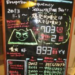 eruption frequency board