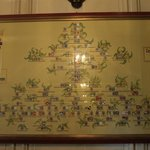 The Hurault family tree