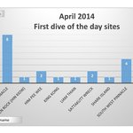 April 2014 1st dive sit of the day statistics
