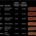 Confused about your steak? This is the industry standard guidelines on how a steak should look.
