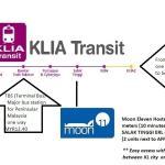 Transportation&Map