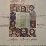 Images of Jesus throughout the centuries with the shroud image in the middle