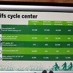 Tarifs du cycle center (indiqué nulle part sur le site officiel !)