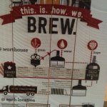 Brewing process.