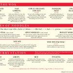 Menu: From WOK, Noodles & Curries