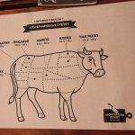 Стоимость стейков