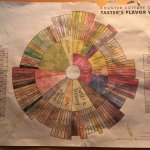 the coffee wheel, who knew there was so much to coffee?