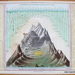COM039 Comparative Map of Mountains and Rivers from 1836