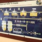 Photo of Bahamian Brewery