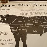 tells you all about the different parts of the meat and where it comes from