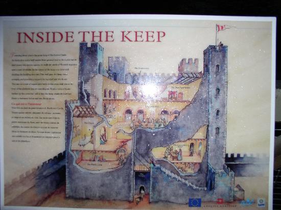 Rochester Castle: Information
