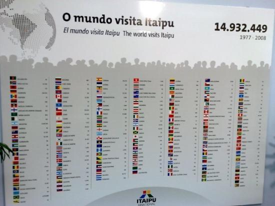 เขื่อนอิไตปู: The World visits Itaipu