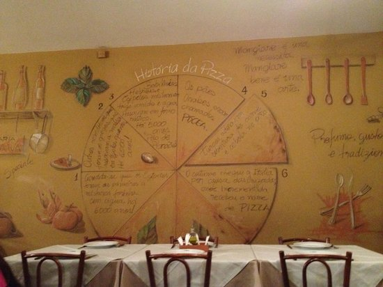 Pizzaria Romana: Parede decorada
