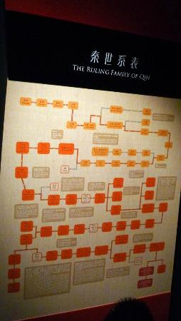Hong Kong Historiske Museum: Qin Dynasty family tree information