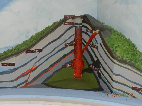 Poas Volcano National Park, Costa Rica: Partes de un volcan