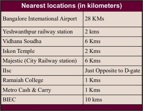 Krishinton Suites: Nearest locations