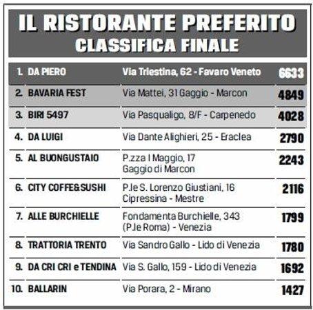 Favaro Veneto, Italy: classifica finale del concorso del gazzettino