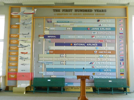 St. Petersburg Museum of History: history of airlines