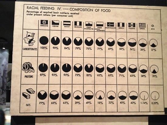 Pawiak Prison Museum : diet chart