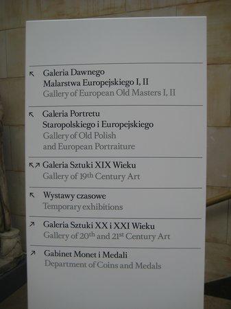 National Museum in Warsaw: Museets afdelinger