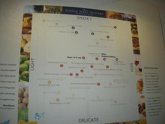 Oban Distillery: Clasificación de los Wiskys