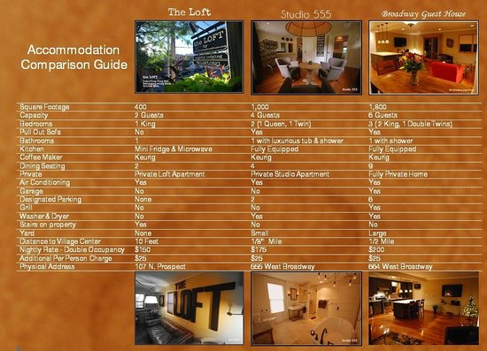 Small Batch Lodging: Accommodation Comparison Guide