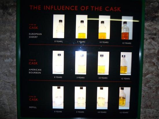 Glen Ord Distillery: Whiskey chart