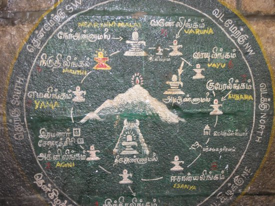 Tiruvannamalai, India: chart of total 9 temple to visit,