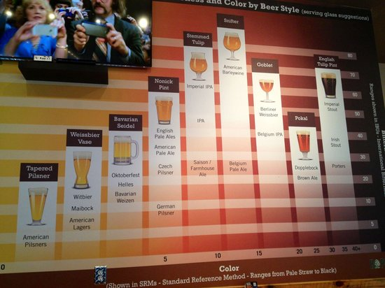 Hopsters Brew & Boards: Beer chart for the uninitiated