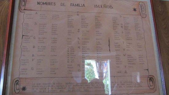 Island House Museum : Lista de famílias que passaram e participaram da colonização da ilha