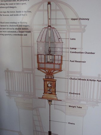 Cabrillo National Monument : Schematic of the light