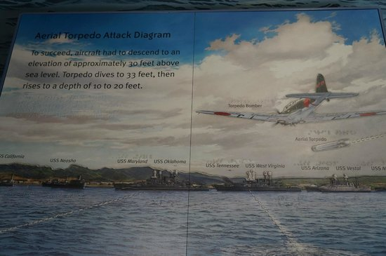 USS Arizona Memorial/WW II Valor in the Pacific National Monument : Mural on wall in museum