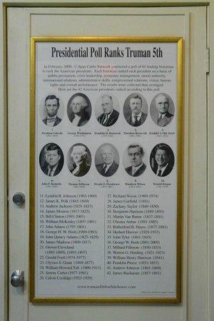 Harry S. Truman Little White House : List of US Presidents in order of popularity
