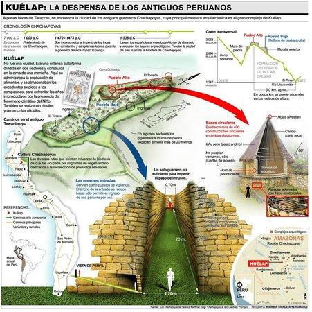 Tingo, Peru: Explication du site
