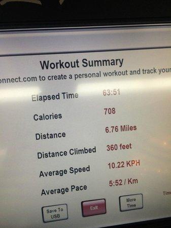 Hyatt Union Square New York : My run stats