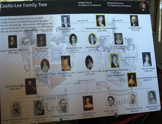 Arlington House - The Robert E. Lee Memorial: Family tree from Washington to Mary Anna Custis, the wife of Robert E. Lee