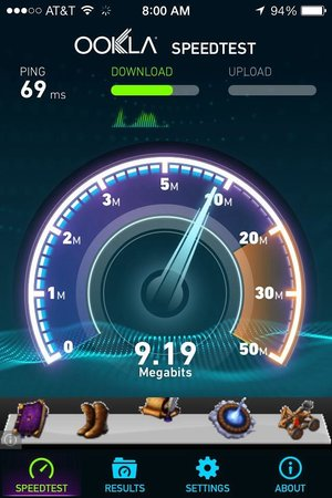 BEST WESTERN InnSuites Phoenix Hotel & Suites: Good WiFi speed at this hotel.