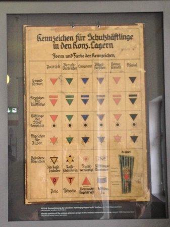 KZ-Gedenkstätte Dachau: Tabela de classificação dos internos
