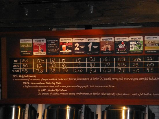 Bridgeport Brewery and Brewpub: The beers