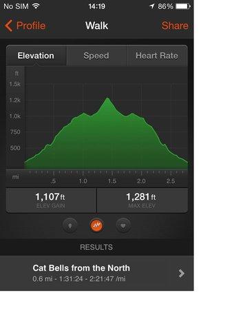 Catbells Lakeland Walk: Strava Elevation Display