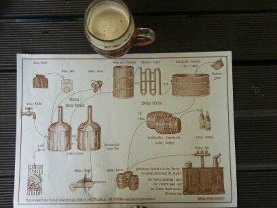 Strahov Monastic Brewery: Como elaboran la cerveza.