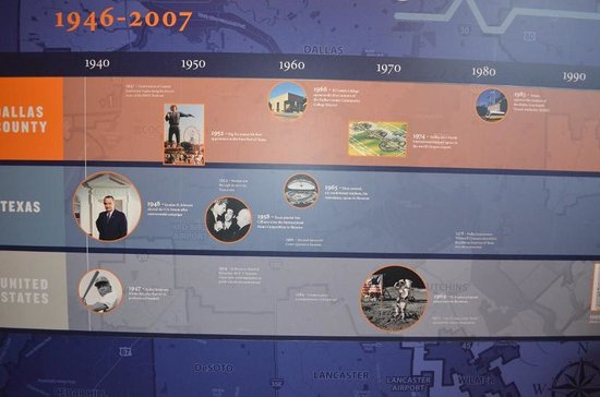 Old Red Museum: Timeline