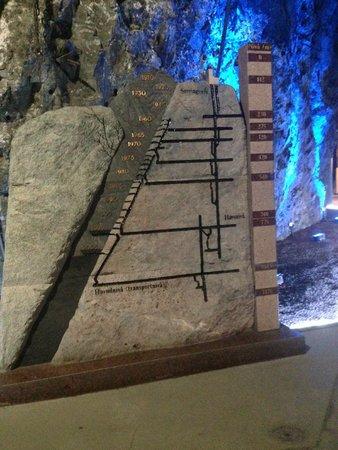 LKAB's Visitor Centre: Model of the Kiruna LKAB Iron Ore Mine