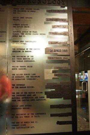 Warsaw Uprising Museum: The timeline